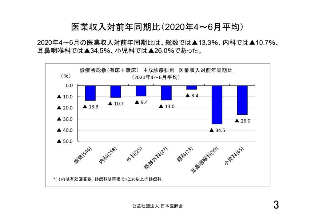新型コロナウイルス感染症の 診療所経営への影響