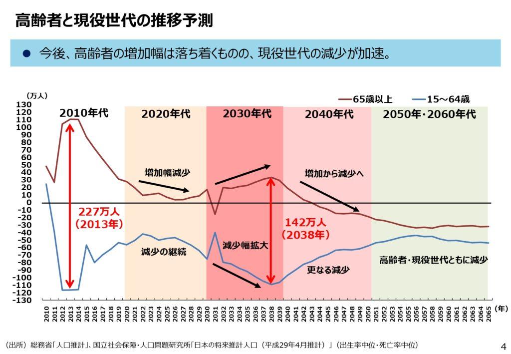 経済産業省「2050年までの経済社会の構造変化と政策課題について」